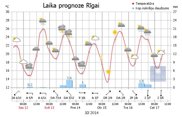LVĢMC meteogramma par gaidāmo laiku Rīgā jūlija vidū.