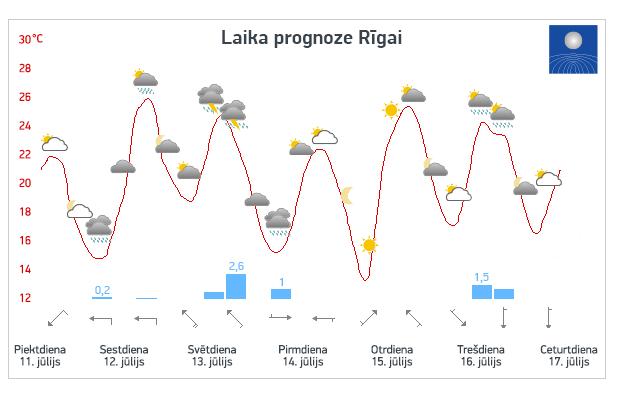 LVĢMC meteogramma par gaidāmo laiku jūlija vidū. Mr. Serge variants.