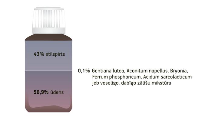 Aflubin homeopātiskās zāles. Sastāva attiecība.