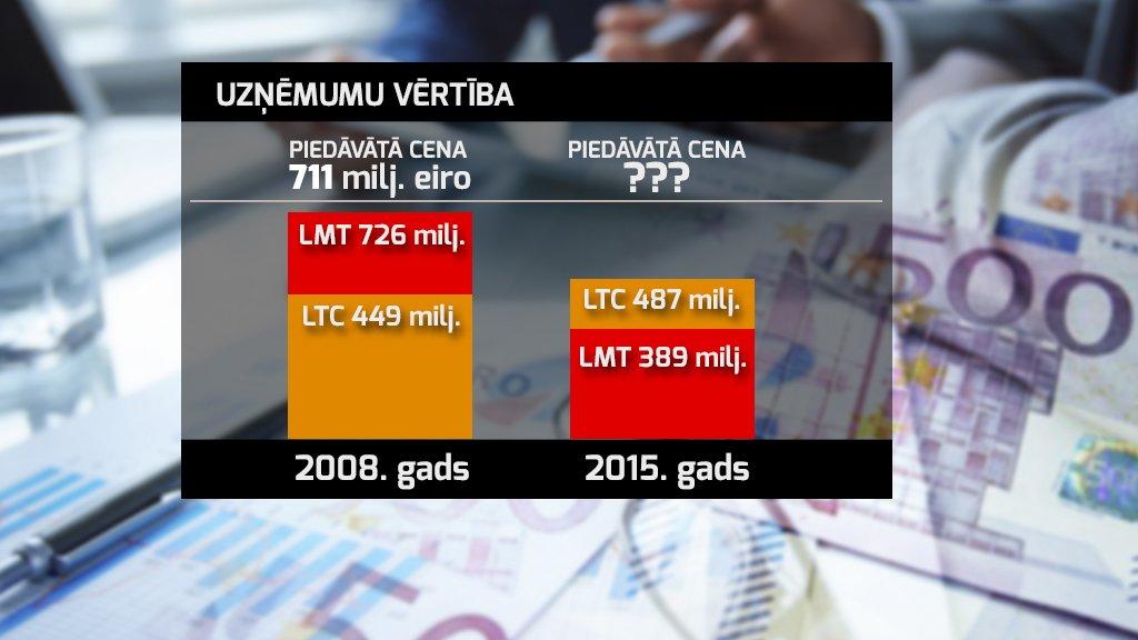 LTV Ziņu dienesta grafika. Uzņēmumu LMT un Lattelecom vērtību izmaiņu salīdzinājums.