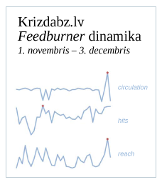 Krizdabz.lv feedburner statistika par pdjo mnesi.