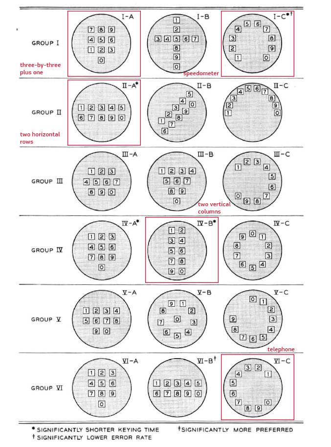 16 pogu un ciparu izkārtojumi, kurus Bell Telephone Laboratories testēja pirmajam pogu telefonam. Atsevišķi atzīmēti pieci varianti, kurus izmantoja turpmākai izpētei.