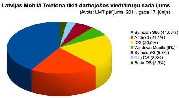 Latvijas Mobilā telefona tīklā darbojošos viedtālruņu sadalījums. krizdabz.lv