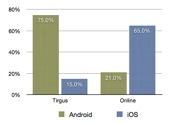 Tirgus. Online. Android. iOS.