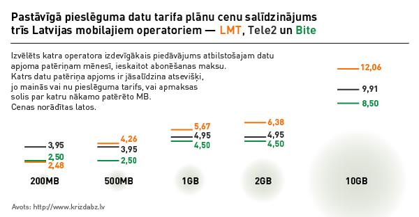 Pastāvīgā pieslēguma datu tarifa plānu cenu salīdzinājums trīs Latvijas mobilajiem operatoriem — LMT, Tele2 un Bite. 2013. gada augusts.