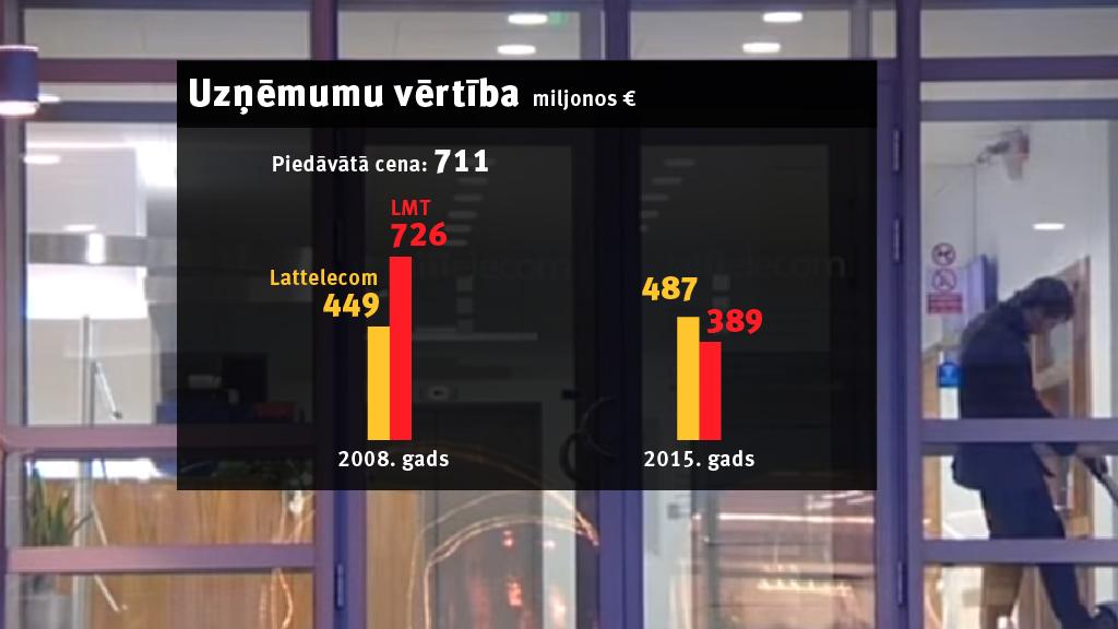 Uzņēmumu LMT un Lattelecom vērtību izmaiņu salīdzinājums. mrserge.lv versija.