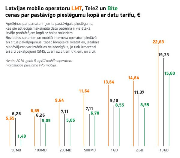 Latvijas mobilo operatoru LMT, Tele2 un Bite cenas par pastāvīgo pieslēgumu kopā ar datu tarifu, €. 2014. gada aprīlis. Papildināts ar labojumiem Tele2 1 GB un 10 GB datu plāniem, kur bija nelielas kļūdas aprēķinos.