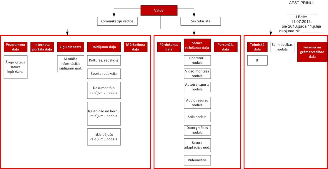 LTV struktūra, ko 2013. gada 11. jūlijā apstiprināja Ivars Belte.