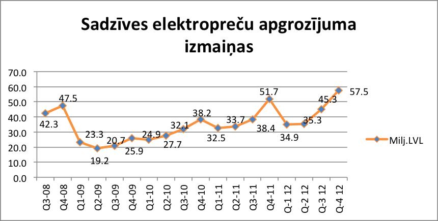 Sadzīves elektropreču apgrozījuma salīdzinājums. GfK Retail and Technology Baltic grafika.
