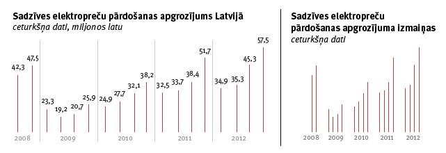 Sadzīves elektropreču pārdošanas apgrozījums Latvijā un Sadzīves elektropreču  pārdošanas apgrozījuma izmaiņas. mrserge.lv grafikas.