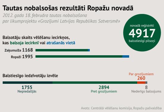 Tautas nobalsošanas rezultāti Ropažu novadā. mrserge.lv vizualizācija.