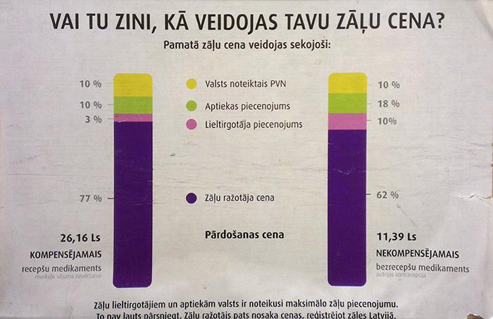Vai tu zini, kā veidojas tavu zāļu cena? Latvijas zāļu lieltirgotāju asociācija.