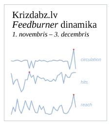 Krizdabz.lv feedburner statistika par pēdējo mēnesi.