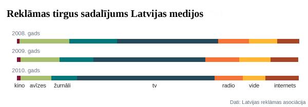 Reklāmas tirgus sadalījums Latvijas medijos. Dati: Latvijas reklāmas asociācija.