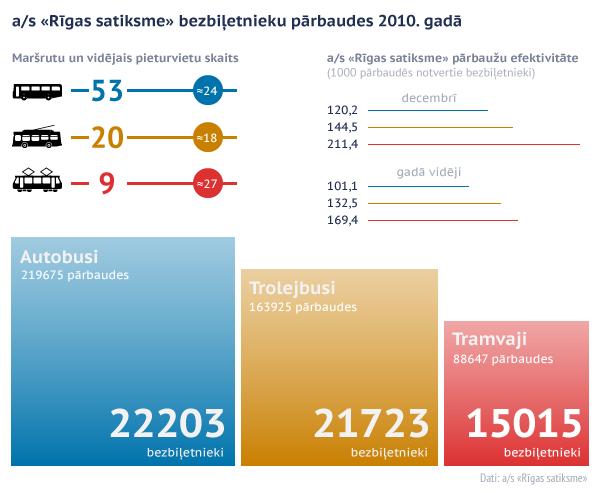 a/s «Rīgas satiksme» bezbiļetnieku pārbaudes 2010. gadā.