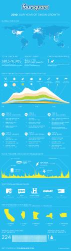 Foursquare 2010. gada statistika.