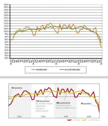 Centrālā statistikas pārvade. Par rūpniecības nozari no 2005. līdz 2009. gadam. Grafikas labošana.