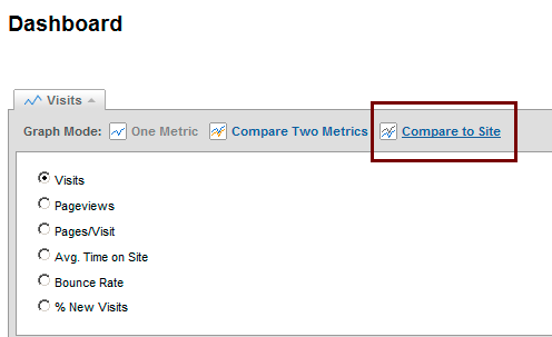 google analytics dashboard compare site wtf