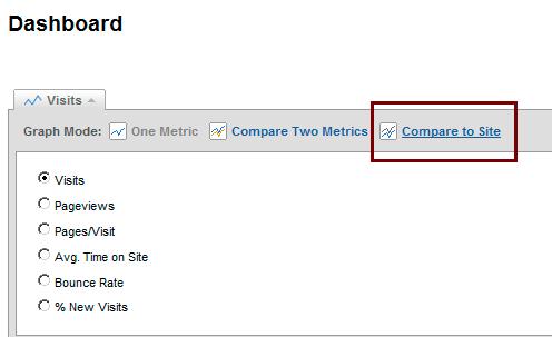 google analytics dashboard compare site wtf