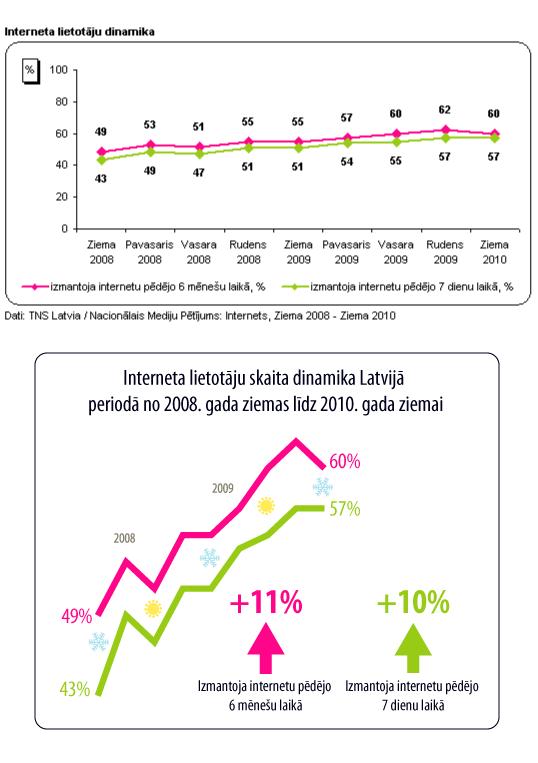 Interneta lietotāju skaita dinamika Latvijā