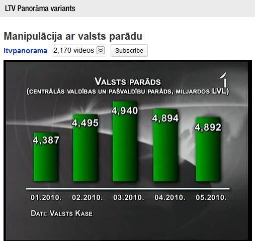 LTV Panorāma. Valsts ārējais parāds. Oriģinālais variants.