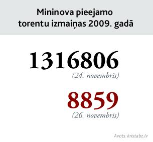Mininova pieejamo torentu izmaiņas 2009. gadā. 3. piemērs.