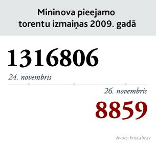 Mininova pieejamo torentu izmaiņas 2009. gadā. 3. piemēra otrā versija.