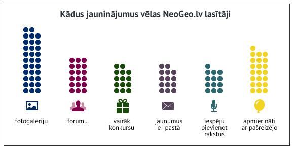 Kādus jauninājumus vēlas NeoGeo.lv lasītāji. mrserge.lv versija.