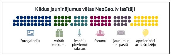 Kādus jauninājumus vēlas NeoGeo.lv lasītāji. mrserge.lv versija II.